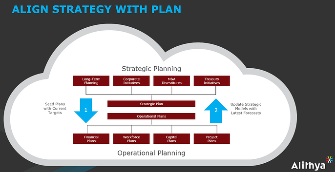 Align with Plan