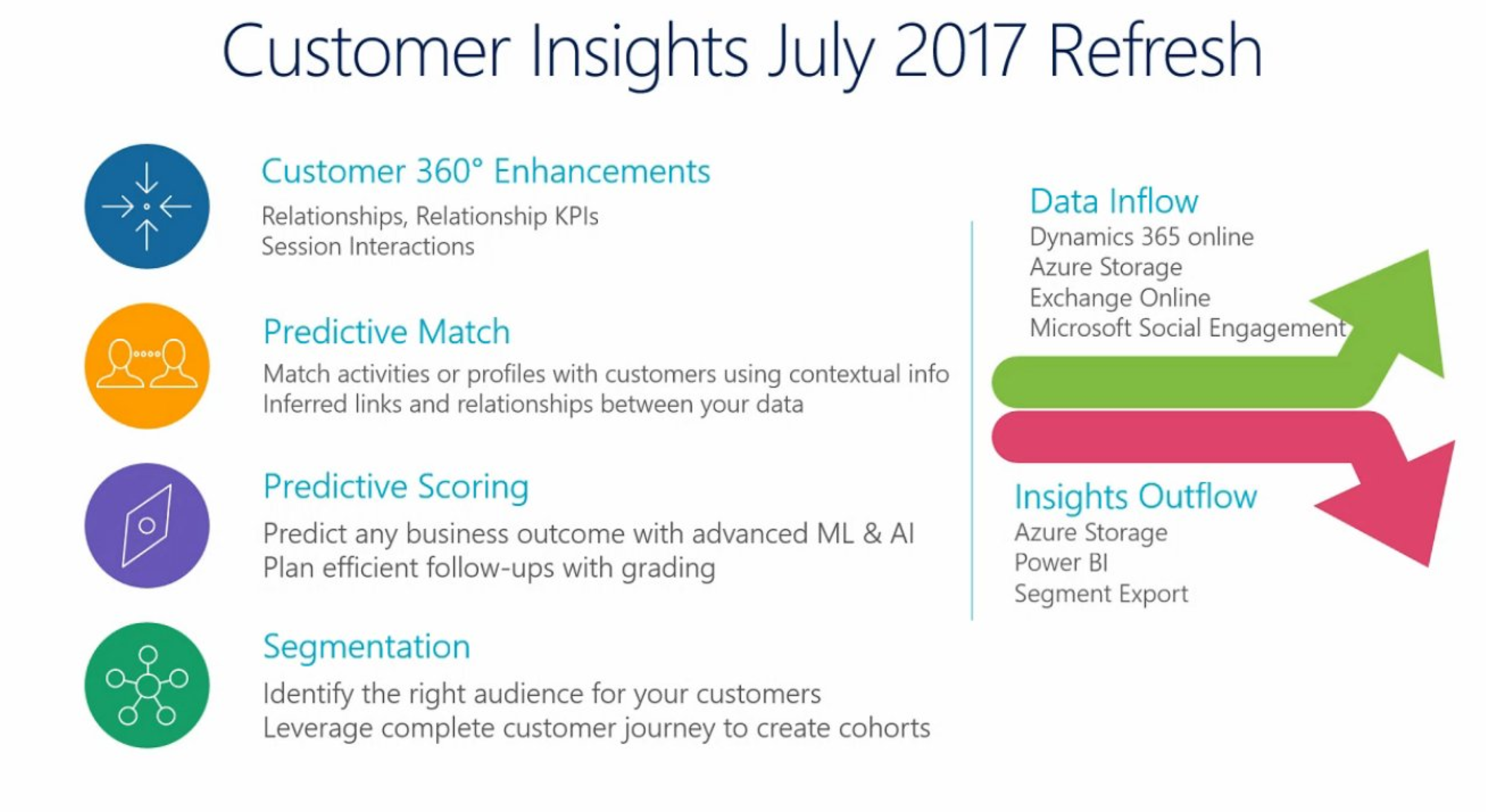 5 Key Themes of the Next Release of Microsoft Dynamics 365_Image 14
