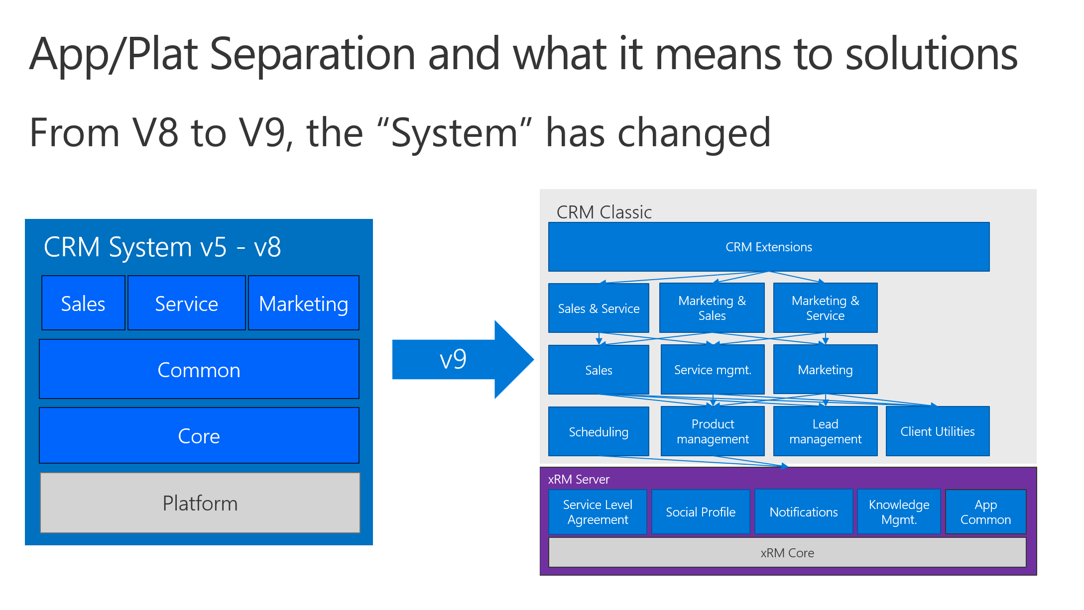 5 Key Themes of the Next Release of Microsoft Dynamics 365_Image 24