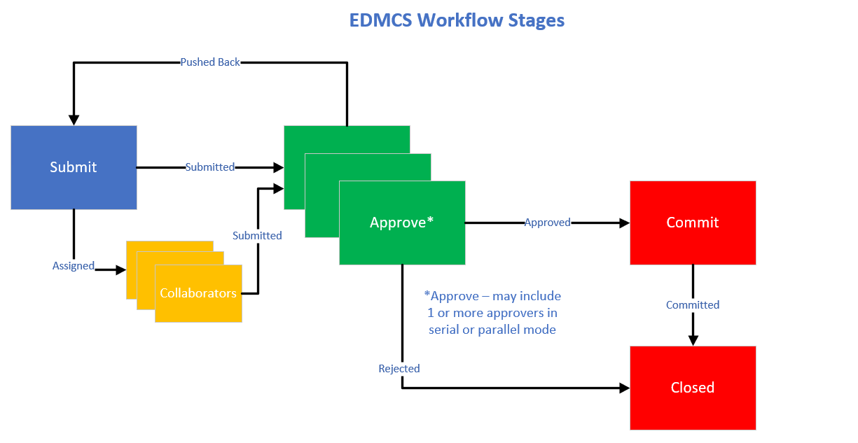 EDMCS and Data Governance – Part 2 - Image 1
