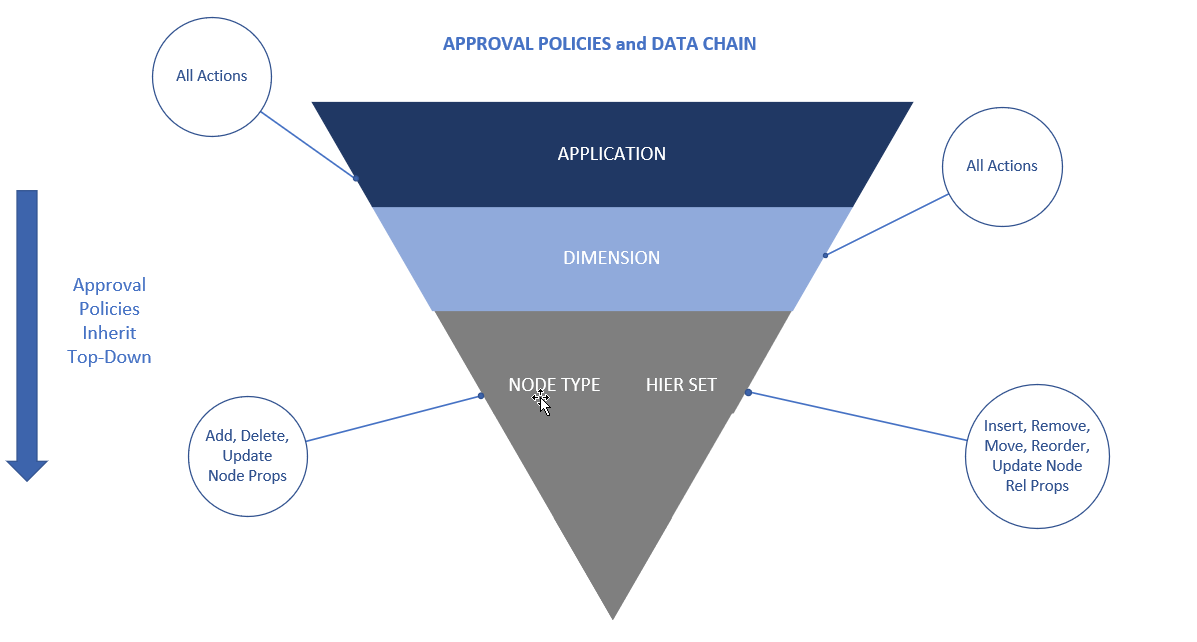 EDMCS and Data Governance – Part 2 - Image 2