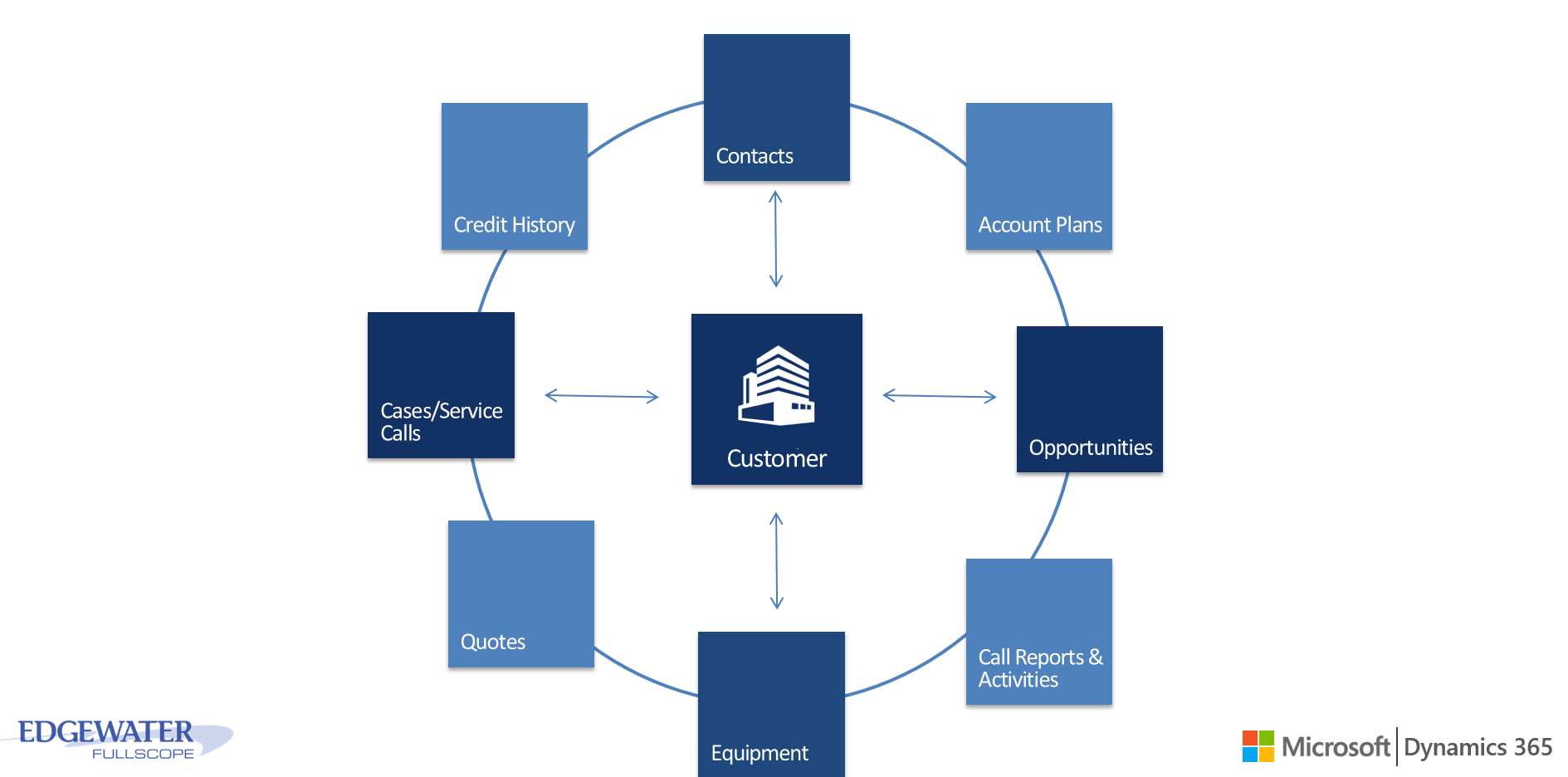 Account management solution for equipment dealers