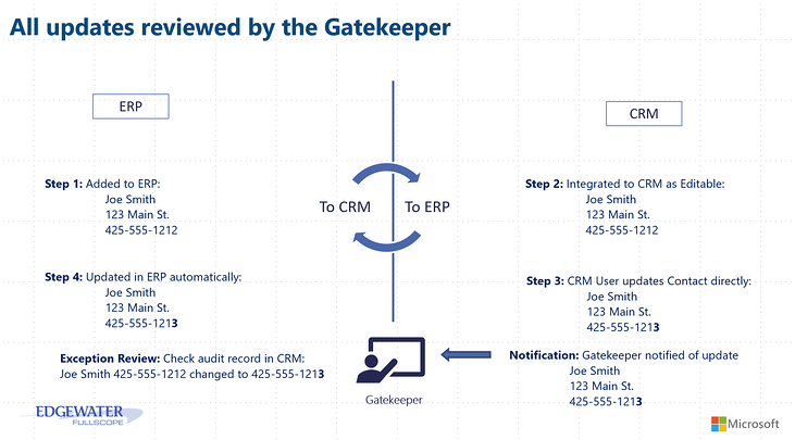 CRM Gatekeeper pic.png