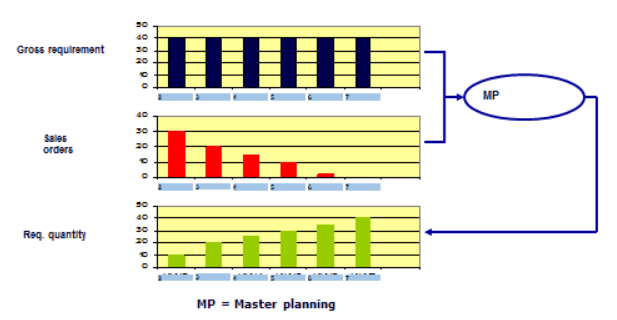 Master planning: Open Orders