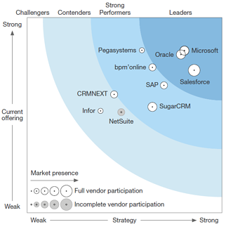 forrester-sfa-2017-chart image (1)
