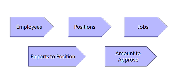 Example of position planning chart