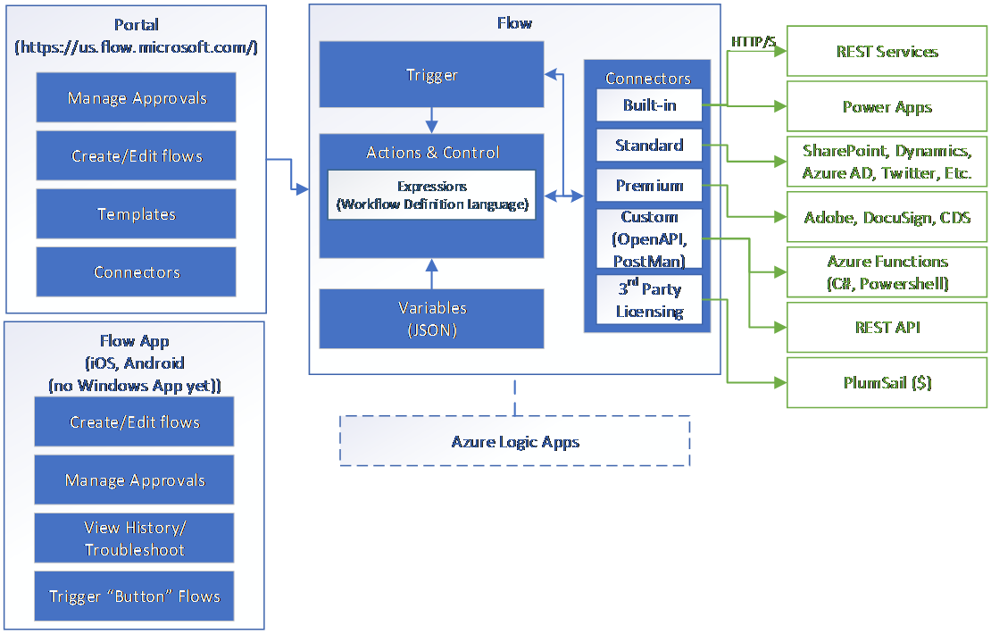 Microsoft Flow_Diagram of overall architecture flow