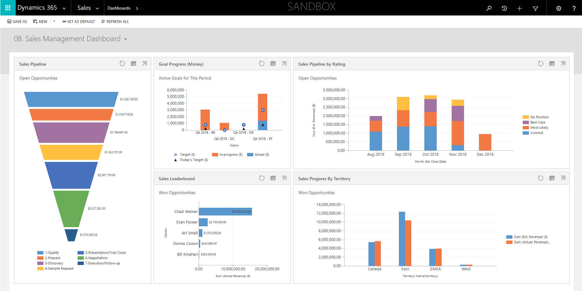 Day in the life Sales VP using Microsoft Dynamics_Sales Management Dashboard