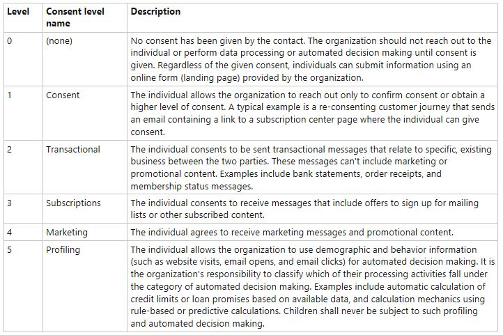 Enabling GDPR for D365 Marketing_5 options of consent