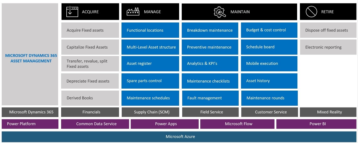 How Microsoft Dynamics 365 Supply Chain Management incorporates asset management as a module within its solution.
