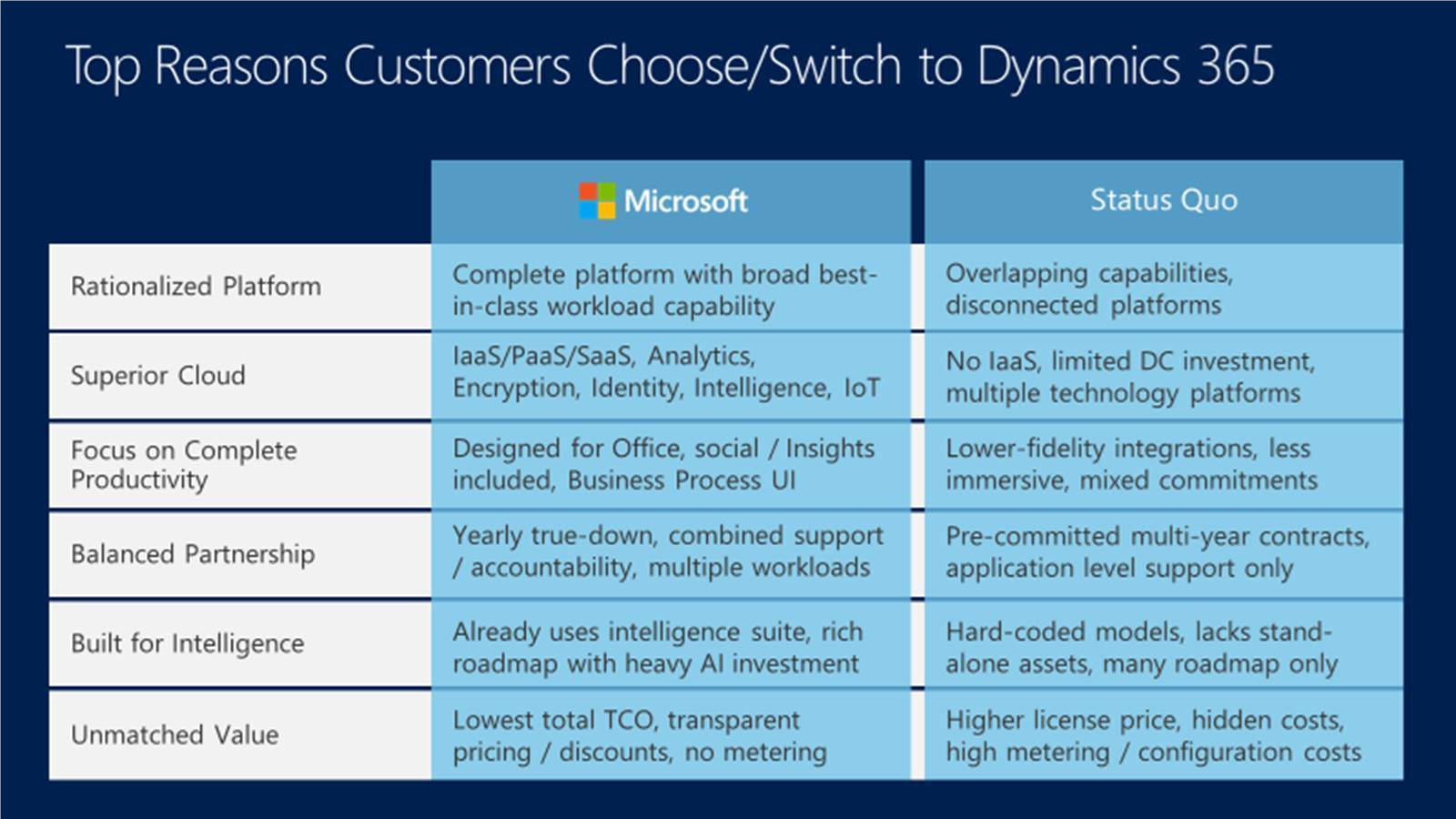 Top Reasons Customers Choose-Switch to Dynamics 365
