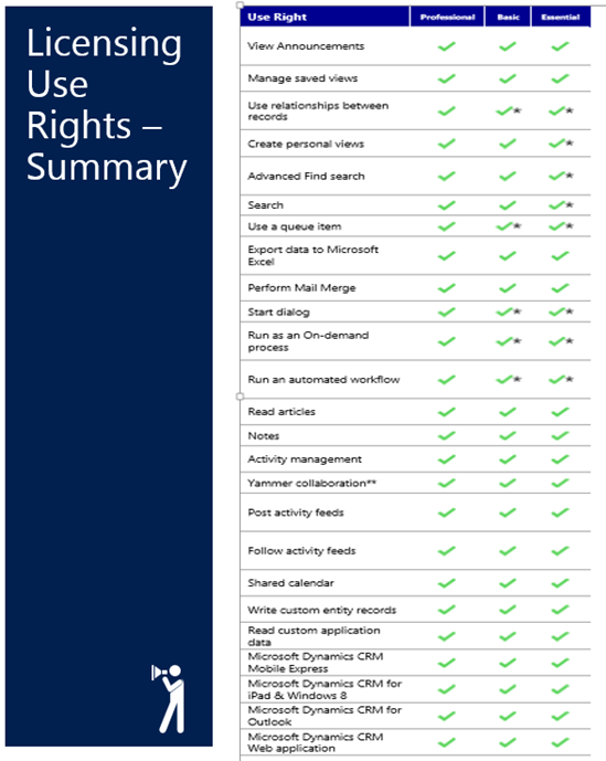 Licensing Use Rights Summary