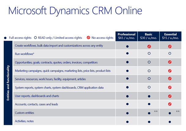 Microsoft Dynamics CRM 2013: Professional, Basic and Essential Explained