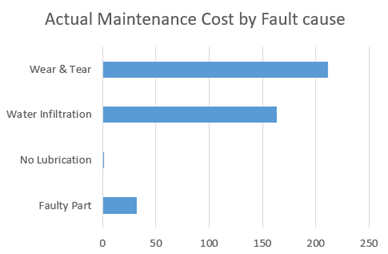 Actual maintenance cost by fault case